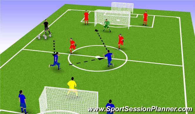 Football/Soccer Session Plan Drill (Colour): 3 v 3 - Multiple Shots on Goal