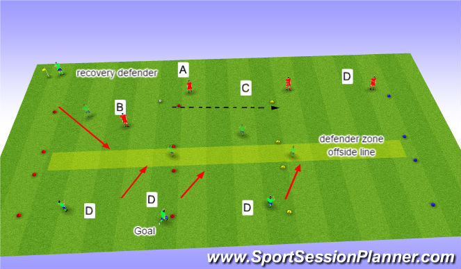 Football/Soccer Session Plan Drill (Colour): 4v3 / 4v4 delayed