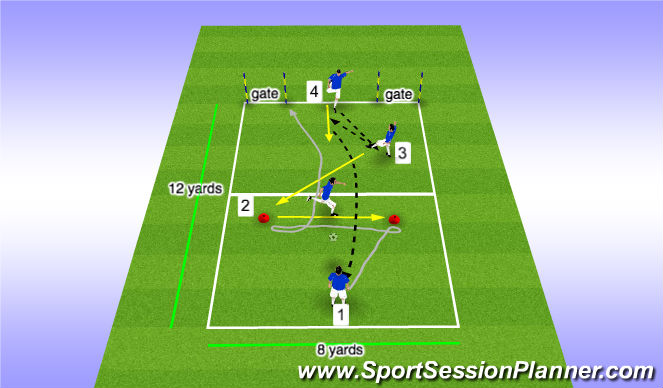 Football/Soccer Session Plan Drill (Colour): Dribbling - combining turn & forward moves