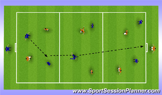 Football/Soccer Session Plan Drill (Colour): Possession to play to Higher Platforms