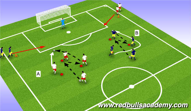 Football/Soccer Session Plan Drill (Colour): Combinations & Finishing II