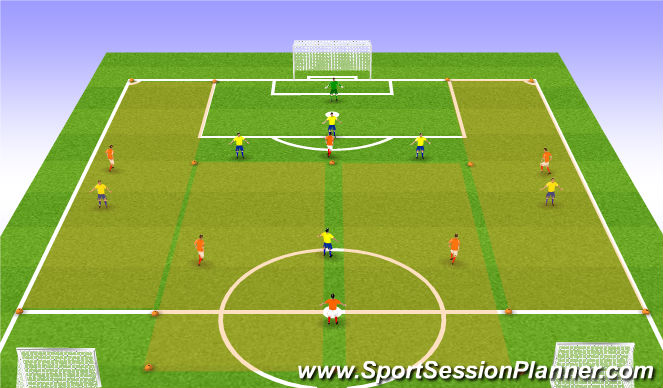 Football/Soccer Session Plan Drill (Colour): 6v6+GK