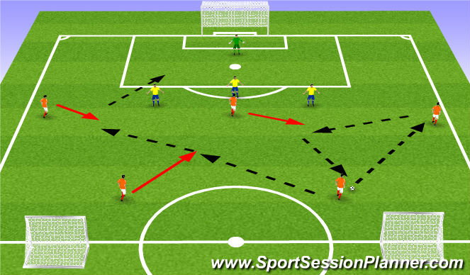 Football/Soccer Session Plan Drill (Colour): 5v3+GK basketball