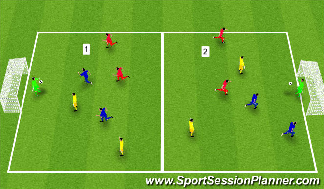 Football/Soccer Session Plan Drill (Colour): 2 Man Wembley
