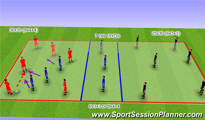 Football/Soccer Session Plan Drill (Colour): 6V3 W/ DEFENDERS OF SAME TEAM
