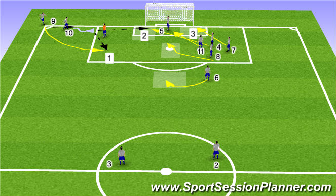 Football/Soccer Session Plan Drill (Colour): Corners 1-3