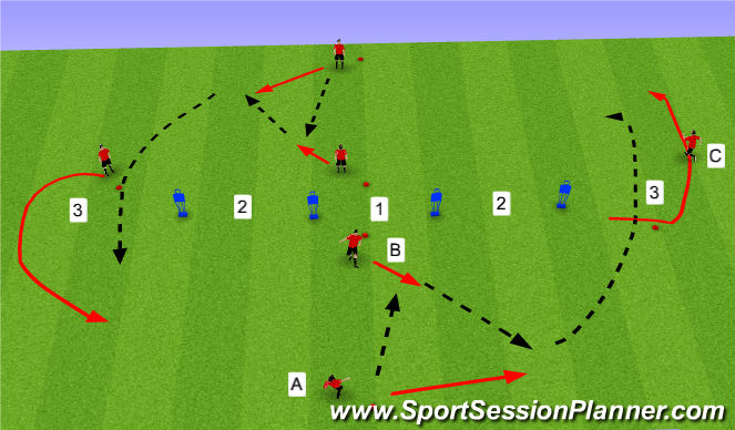 Football/Soccer Session Plan Drill (Colour): Attacking movement 1