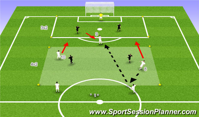 Football/Soccer Session Plan Drill (Colour): 4v2 into 3v2 to Goal