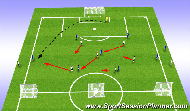 Football/Soccer Session Plan Drill (Colour): 6v7+1 Compact & Press 3 strikers
