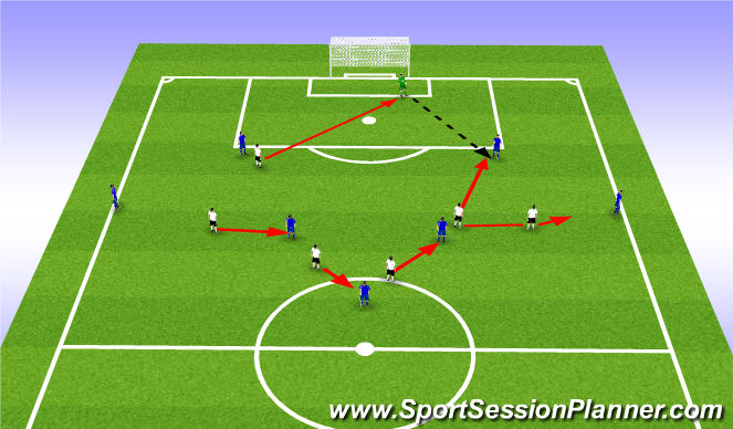Football/Soccer Session Plan Drill (Colour): 6v7+1 Press vs 2 holding mids