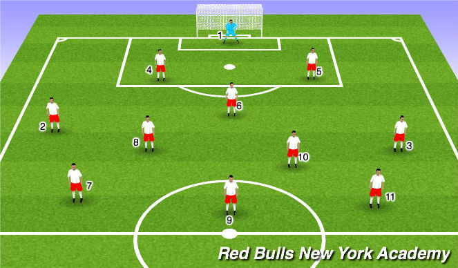 Football/Soccer Session Plan Drill (Colour): Shape/formation 9v9