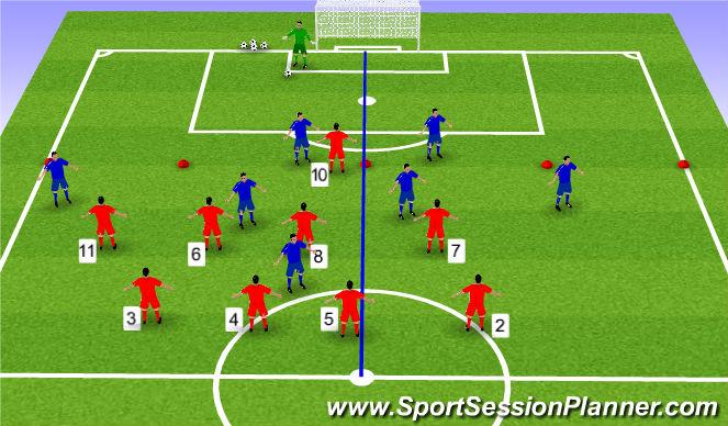 Football/Soccer Session Plan Drill (Colour): Function - Defending long goal kicks