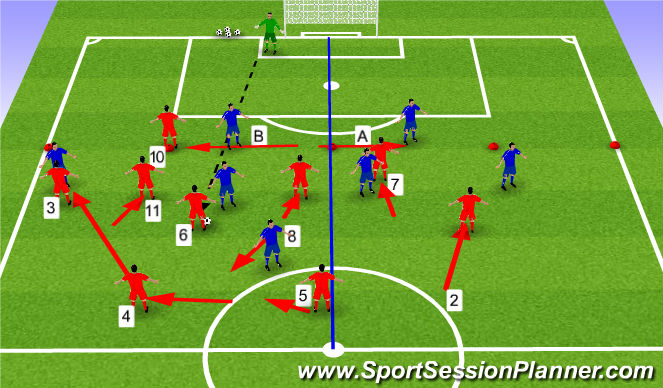 Football/Soccer Session Plan Drill (Colour): What if Red Team gain Possession?