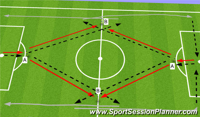 Football/Soccer Session Plan Drill (Colour): Chaos Progression