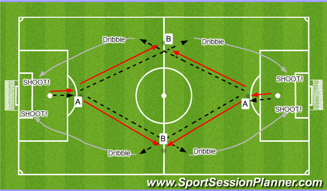 Football/Soccer Session Plan Drill (Colour): Y-Pass to Shoot