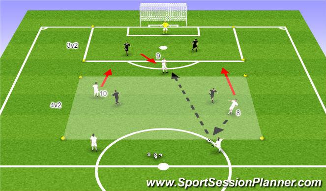 Football/Soccer Session Plan Drill (Colour): 4v2 into 3v2 to Goal