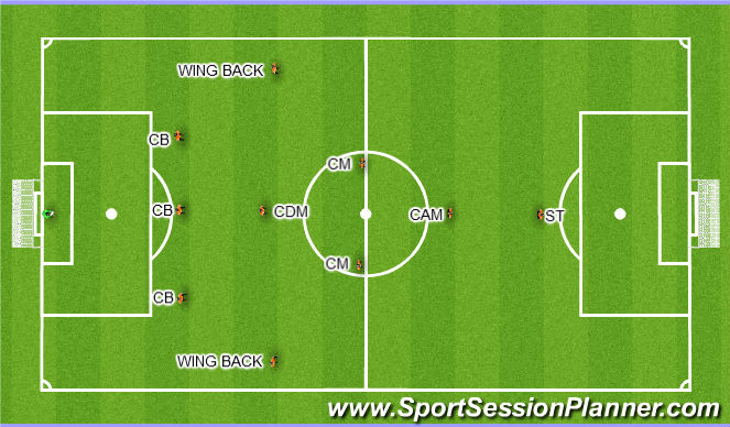 Football/Soccer Session Plan Drill (Colour): 5-4-1 Wingbacks