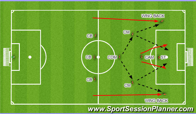 Football/Soccer Session Plan Drill (Colour): When in attack
