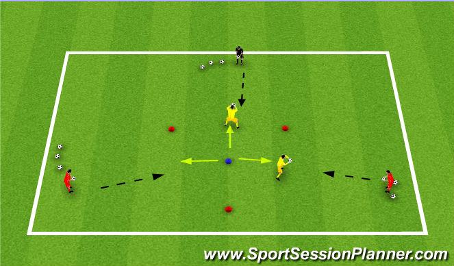 Football/Soccer Session Plan Drill (Colour): Shot stopping- beginning