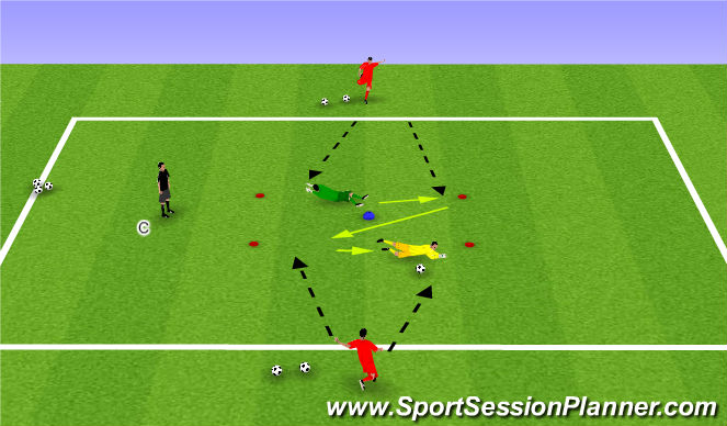Football/Soccer Session Plan Drill (Colour): Angled shot stopping- Middle