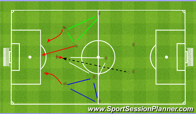 Football/Soccer Session Plan Drill (Colour): Playing direct. Długa piłka.