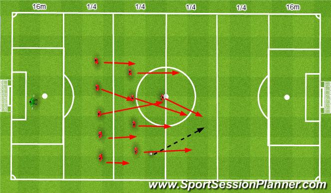 Football/Soccer Session Plan Drill (Colour): Push upfield and reduce spaces 11v11. Wyjście całym Zespołem i zmniejszenie pola 11v11.