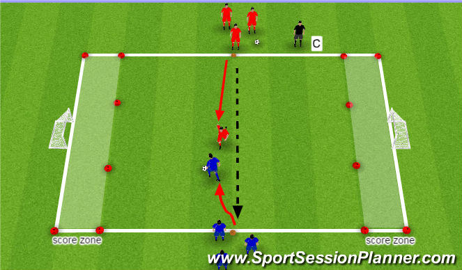 Football/Soccer Session Plan Drill (Colour): 1v1 Score on Any Net