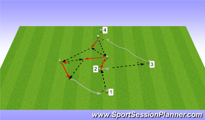 Football/Soccer Session Plan Drill (Colour): Recieve, 3rd man, give and go