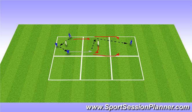 Football/Soccer Session Plan Drill (Colour): 3v1->2v1->3v1