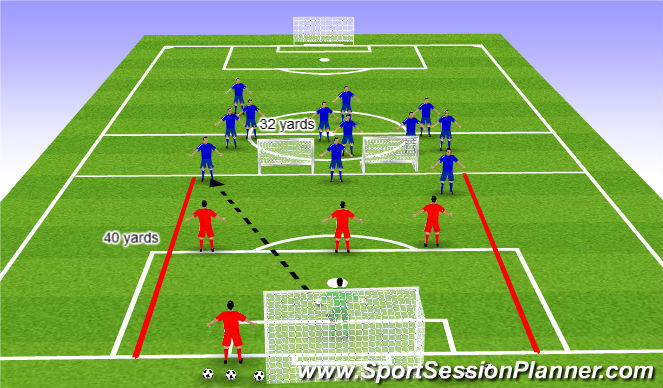 Football/Soccer Session Plan Drill (Colour): Progression 3v3