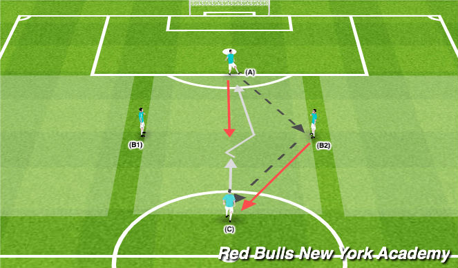 Football/Soccer Session Plan Drill (Colour): Semi-Opposed / Fully