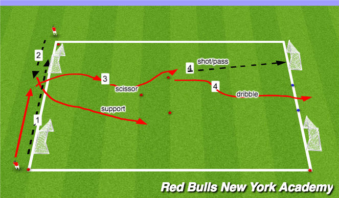 Football/Soccer Session Plan Drill (Colour): Technical Rep (with support)
