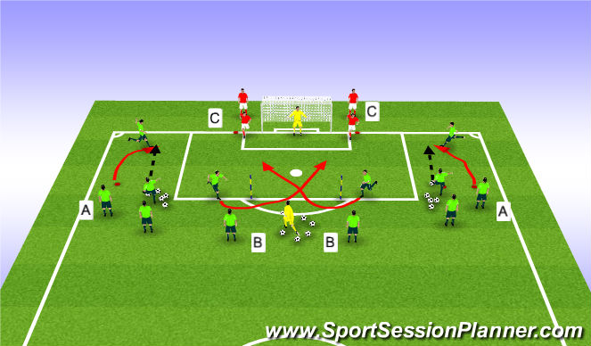 Football/Soccer Session Plan Drill (Colour): Crossing, Finishing and Defending Crosses
