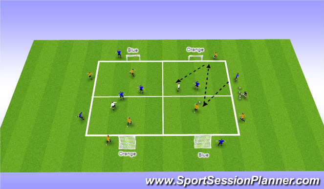 Football/Soccer Session Plan Drill (Colour): 3v3+2CM + 4