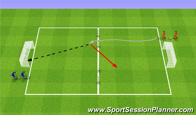Football/Soccer Session Plan Drill (Colour): Shoot and apply pressure. Strzał pod presja.