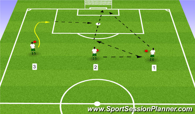 Football/Soccer Session Plan Drill (Colour): Activity 3: 3 line shooting combo