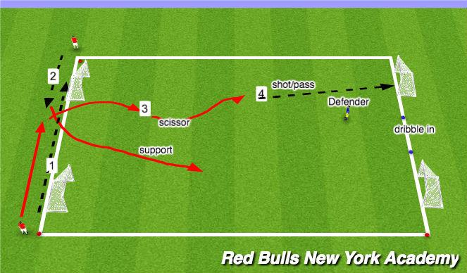 Football/Soccer Session Plan Drill (Colour): Opposed game 2v1