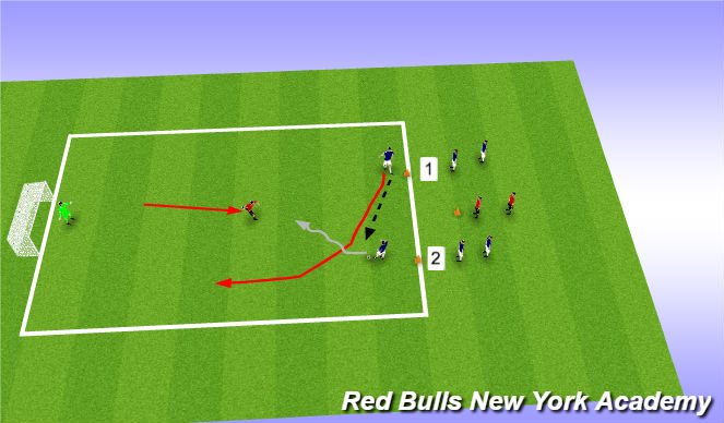 Football/Soccer Session Plan Drill (Colour): 2 V 1 TO GOAL