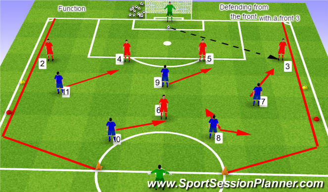 Football/Soccer Session Plan Drill (Colour): FBs drop deep