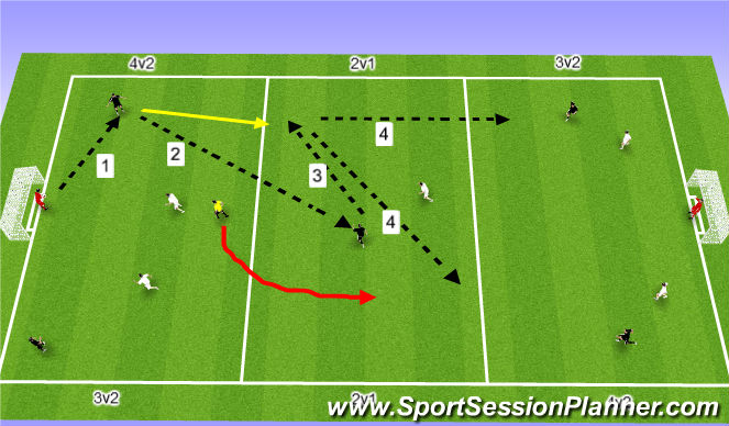 Football/Soccer Session Plan Drill (Colour): Combination Play (Small Sided)