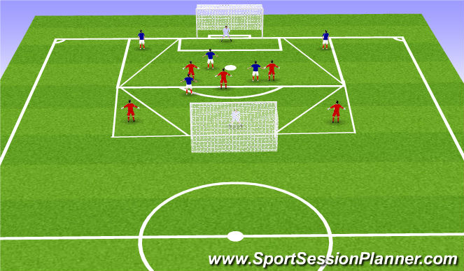 Football/Soccer Session Plan Drill (Colour): 3 v 3 +2 crossing game