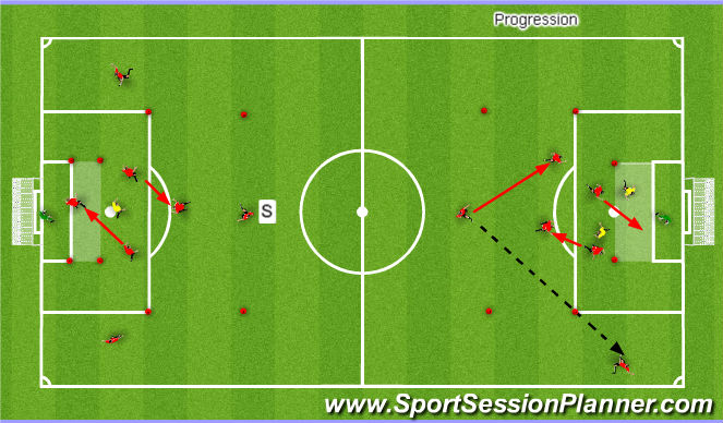 Football/Soccer Session Plan Drill (Colour): 2v1 + 2 to Goal