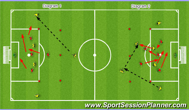 Football/Soccer Session Plan Drill (Colour): 4V2+3