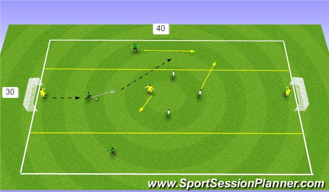 Football/Soccer Session Plan Drill (Colour): 3v3+1 Wide