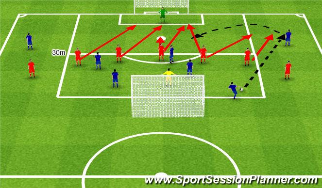 Football/Soccer Session Plan Drill (Colour): Occupy by anticipation the priveleged finishing zones. Zajmowanie właściwych miejsc w 16
