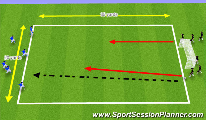 Football/Soccer Session Plan Drill (Colour): 3v2 Game