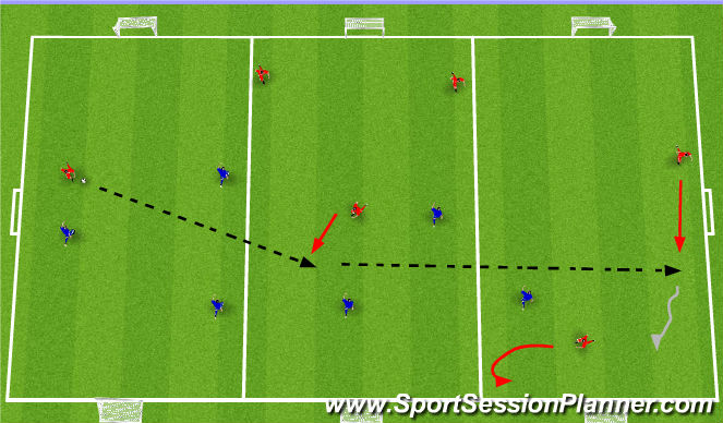 Football/Soccer Session Plan Drill (Colour): three zone scrimmage