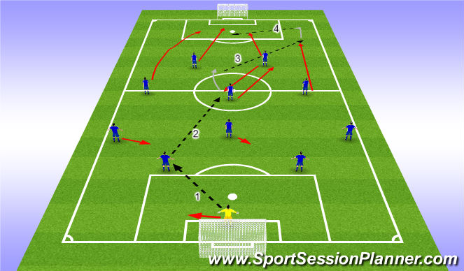 Football/Soccer Session Plan Drill (Colour): Rotation from stiker and number10 (Play through)
