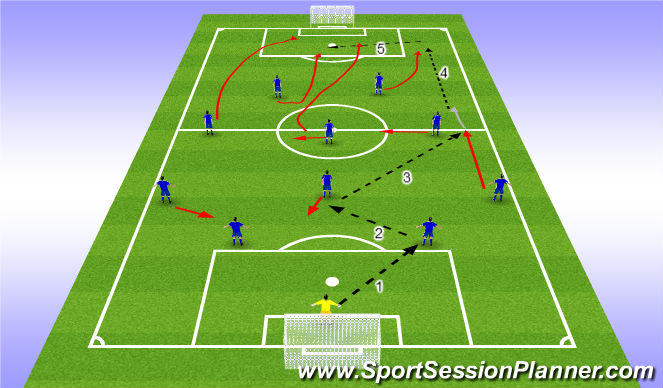 Football/Soccer Session Plan Drill (Colour): Rotation from wdie player and full back overlapping  (Play around)