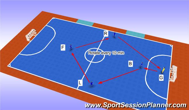 Futsal Session Plan Drill (Colour): Position Rotation zero subs
